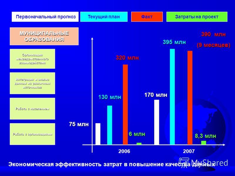 Экономическая эффективность затрат в повышение качества данных Организация межведомственного взаимодействия МУНИЦИПАЛЬНЫЕОБРАЗОВАНИЯ Работа с населением Работа с организациями Интеграция и анализ данных из различных источников 20062007 Текущий планФа