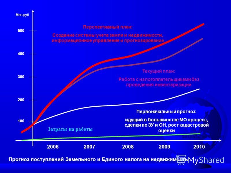 Прогноз поступлений Земельного и Единого налога на недвижимость 20062007200820092010 100 500 400 300 200 Первоначальный прогноз: идущий в большинстве МО процесс, сделки по ЗУ и ОН, рост кадастровой оценки Текущий план: Работа с налогоплательщиками бе