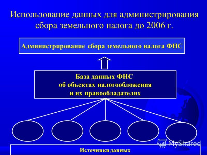 Использование данных для администрирования сбора земельного налога до 2006 г. Источники данных База данных ФНС об объектах налогообложения и их правообладателях Администрирование сбора земельного налога ФНС