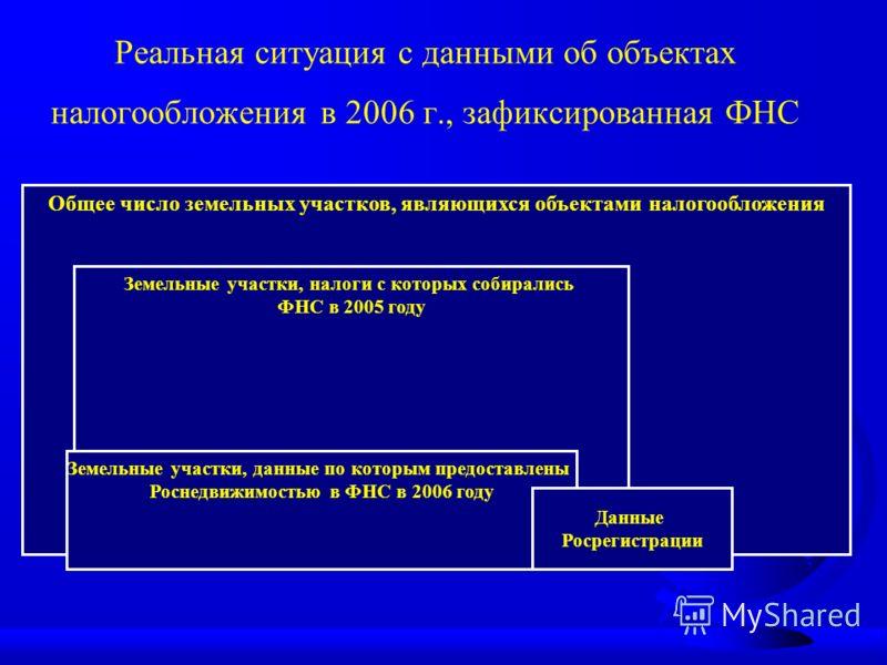 Реальная ситуация с данными об объектах налогообложения в 2006 г., зафиксированная ФНС Общее число земельных участков, являющихся объектами налогообложения Земельные участки, налоги с которых собирались ФНС в 2005 году Земельные участки, данные по ко