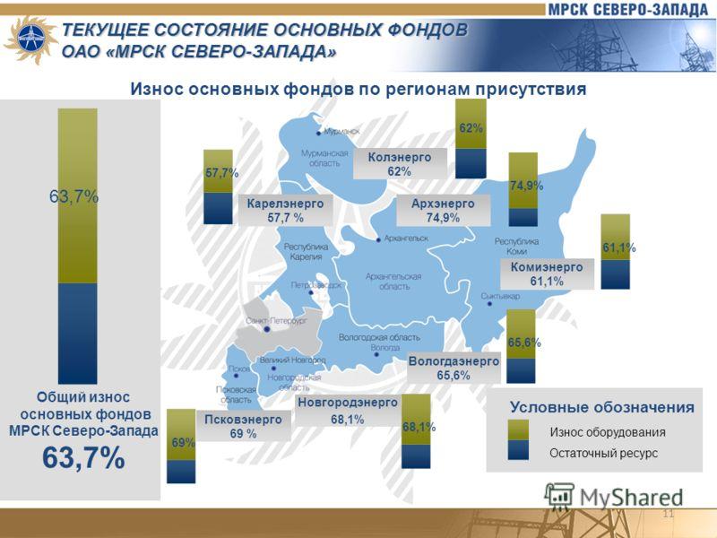 11 ТЕКУЩЕЕ СОСТОЯНИЕ ОСНОВНЫХ ФОНДОВ ОАО «МРСК СЕВЕРО-ЗАПАДА» Износ основных фондов по регионам присутствия Общий износ основных фондов МРСК Северо-Запада 63,7% Архэнерго 74,9% Колэнерго 62% Карелэнерго 57,7 % Псковэнерго 69 % Новгородэнерго 68,1% Во