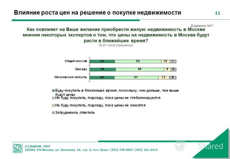 (с) ВЦИОМ, 2007 105064 РФ Москва, ул. Казакова, 16, стр. 2, тел./факс: (495) 748-0807 (495) 261-0414 11 Влияние роста цен на решение о покупке недвижимости Как повлияет на Ваше желание приобрести жилую недвижимость в Москве мнения некоторых экспертов