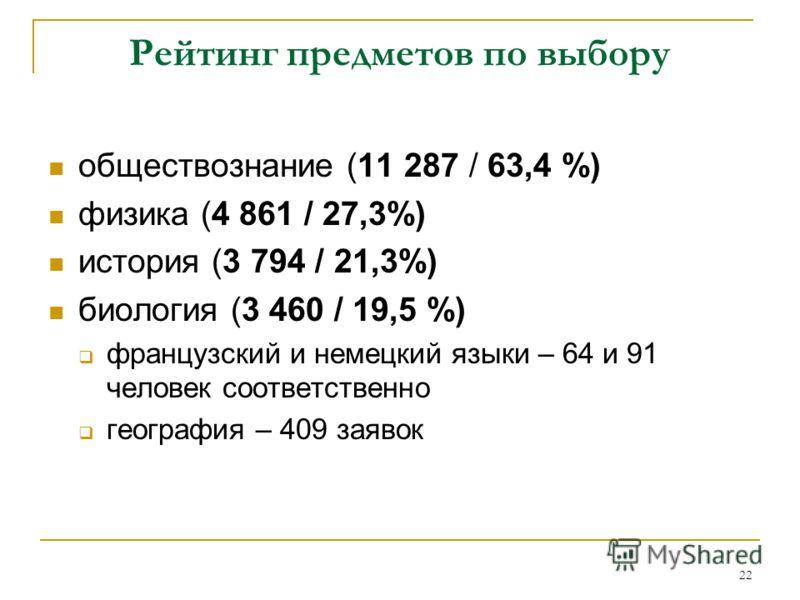 22 Рейтинг предметов по выбору обществознание (11 287 / 63,4 %) физика (4 861 / 27,3%) история (3 794 / 21,3%) биология (3 460 / 19,5 %) французский и немецкий языки – 64 и 91 человек соответственно география – 409 заявок