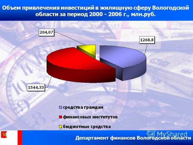Объем привлечения инвестиций в жилищную сферу Вологодской области за период 2000 - 2006 г., млн.руб. Департамент финансов Вологодской области