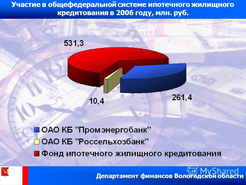 Результаты реализации Программы ипотечного жилищного кредитования Вологодской области за 2000 – 2006 гг. Участие в общефедеральной системе ипотечного жилищного кредитования в 2006 году, млн. руб.