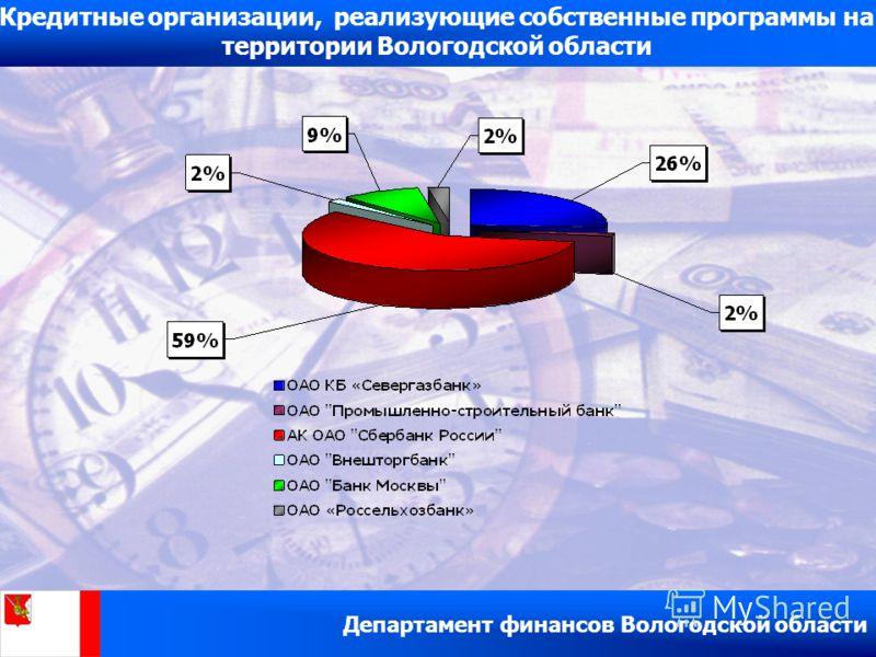 Кредитные организации, реализующие собственные программы на территории Вологодской области Департамент финансов Вологодской области