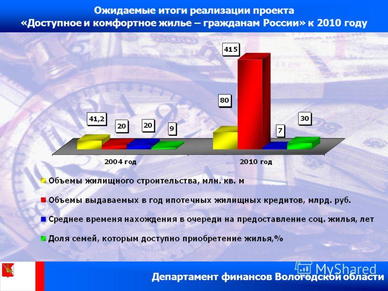 Департамент финансов Вологодской области Ожидаемые итоги реализации проекта «Доступное и комфортное жилье – гражданам России» к 2010 году