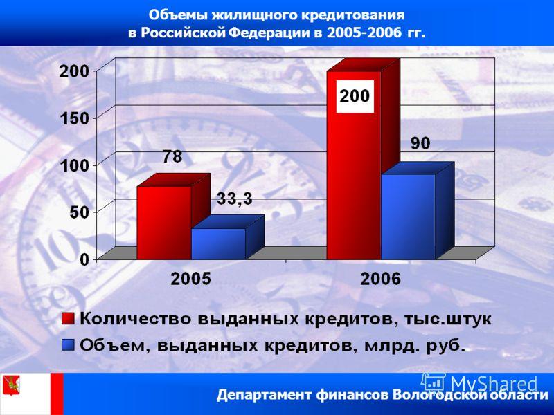 Объемы жилищного кредитования в Российской Федерации в 2005-2006 гг. Департамент финансов Вологодской области