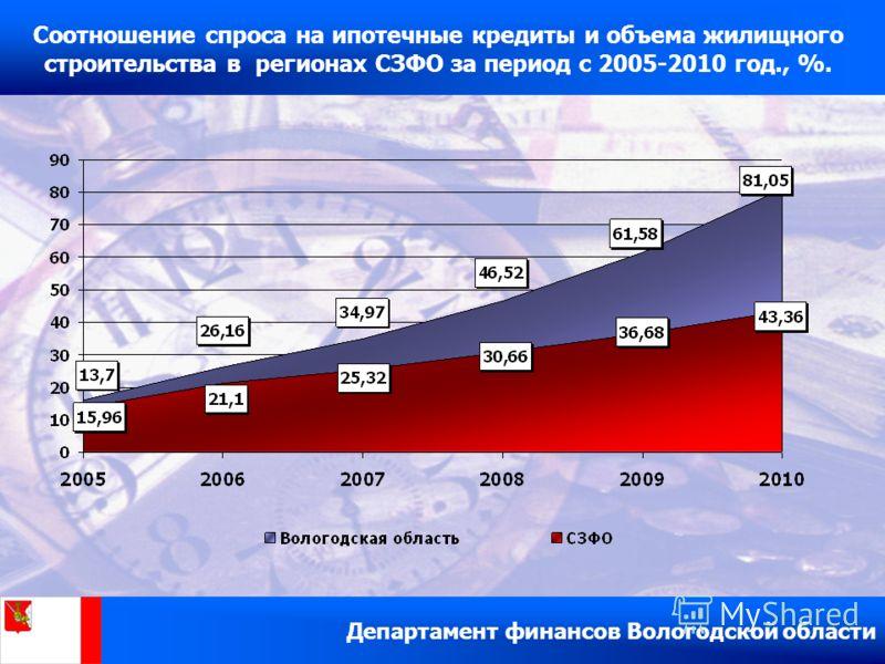 Департамент финансов Вологодской области Соотношение спроса на ипотечные кредиты и объема жилищного строительства в регионах СЗФО за период с 2005-2010 год., %.