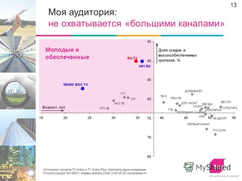 13 Моя аудитория: не охватывается «большими каналами» Источники: проекты TV Index и TV Index Plus, пиплметровые измерения. Россия (города 100 000+), январь-апрель 2008, 5:00-29:00, население 4+ Молодые и обеспеченные