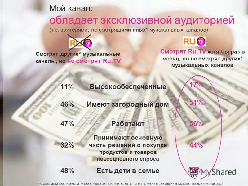 15 Смотрят Ru.TV хотя бы раз в месяц, но не смотрят других* музыкальных каналов Смотрят другие* музыкальные каналы, но не смотрят Ru.TV Высокообеспеченные 17% 11%Имеют загородный дом 51% 46% 56%47%Работают 44%32% Принимают основную часть решений о по