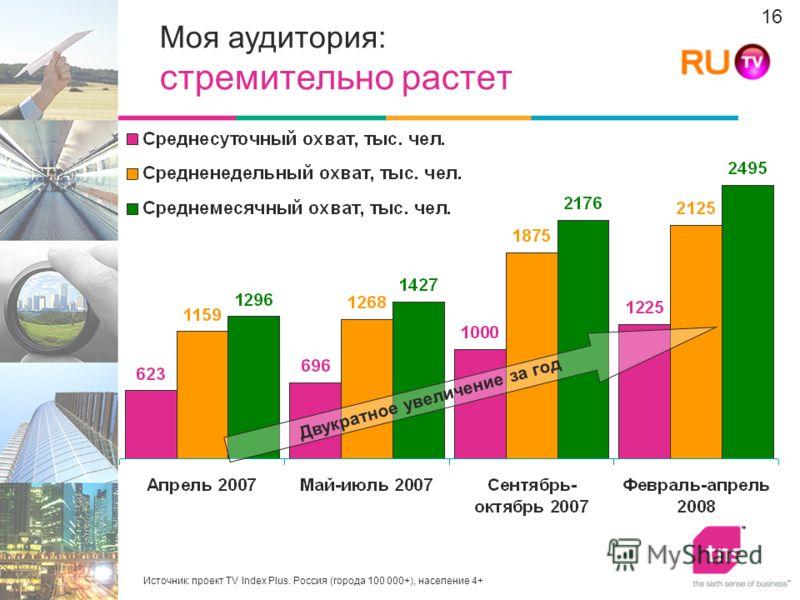16 Источник: проект TV Index Plus. Россия (города 100 000+), население 4+ Двукратное увеличение за год Моя аудитория: стремительно растет