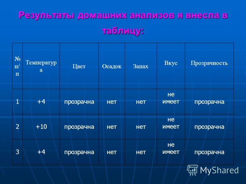 Результаты домашних анализов я внесла в таблицу: п/ п Температур а ЦветОсадокЗапах ВкусПрозрачность 1+4прозрачнанет не имеет прозрачна 2+10прозрачнанет не имеет прозрачна 3+4прозрачнанет не имеет прозрачна