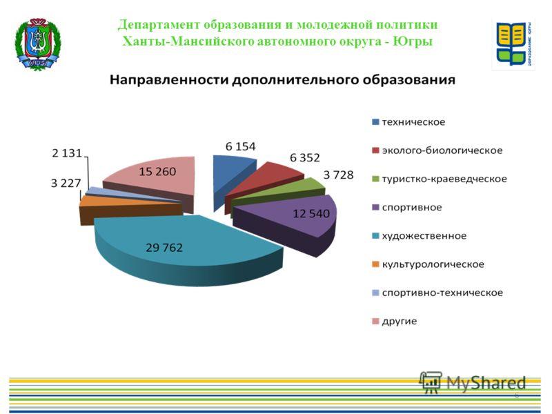 6 Департамент образования и молодежной политики Ханты-Мансийского автономного округа - Югры