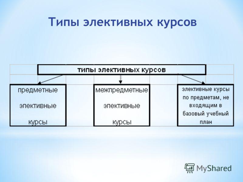 Типы элективных курсов