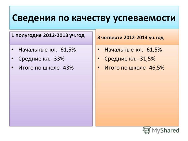 Сведения по качеству успеваемости 1 полугодие 2012-2013 уч.год Начальные кл.- 61,5% Средние кл.- 33% Итого по школе- 43% Начальные кл.- 61,5% Средние кл.- 33% Итого по школе- 43% 3 четверти 2012-2013 уч.год Начальные кл.- 61,5% Средние кл.- 31,5% Ито