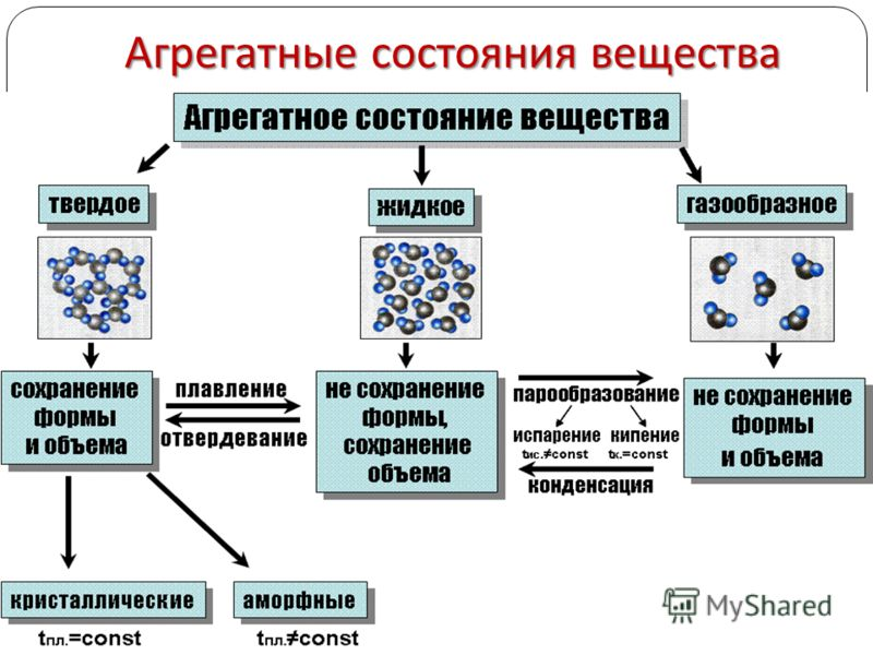 Агрегатные состояния вещества 16.06.2013 6