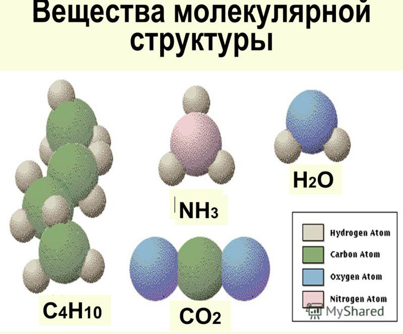 Вещества молекулярной структуры NH 3 H2OH2O CO 2 C 4 H 10