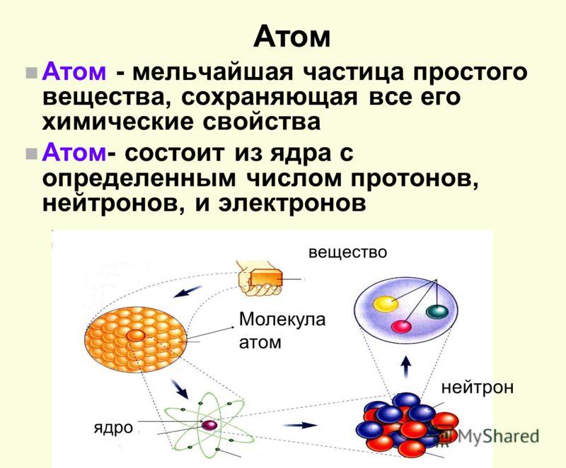 Атом n Атом - мельчайшая частица простого вещества, сохраняющая все его химические свойства n Атом- состоит из ядра с определенным числом протонов, нейтронов, и электронов вещество Молекула атом ядро нейтрон