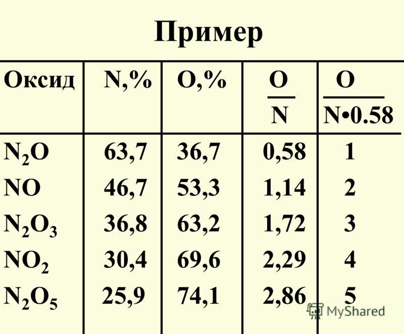 Пример ОксидN,% O,% O O N N0.58 N 2 О63,7 36,7 0,58 1 NО46,7 53,3 1,14 2 N 2 O 3 36,8 63,2 1,72 3 NO 2 30,4 69,6 2,29 4 N 2 O 5 25,9 74,1 2,86 5