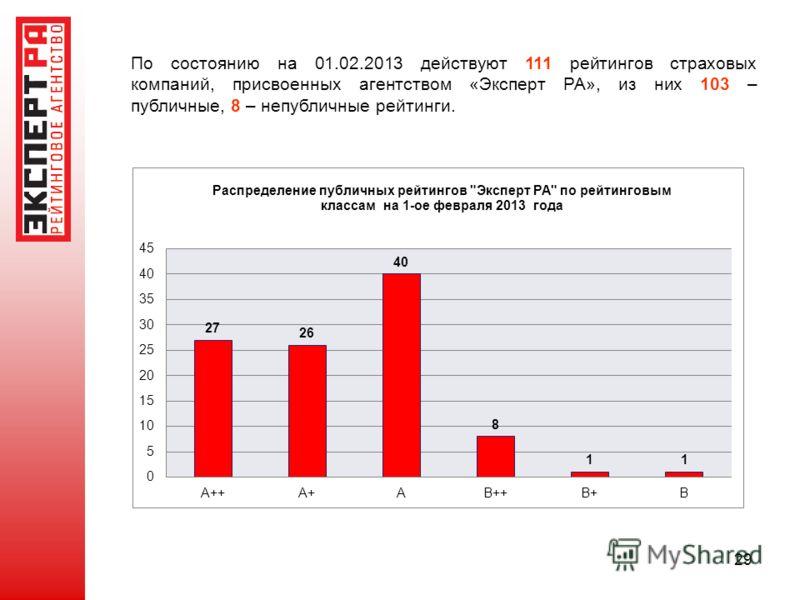 29 По состоянию на 01.02.2013 действуют 111 рейтингов страховых компаний, присвоенных агентством «Эксперт РА», из них 103 – публичные, 8 – непубличные рейтинги.