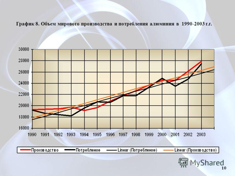 График 8. Объем мирового производства и потребления алюминия в 1990-2003 г.г. 10