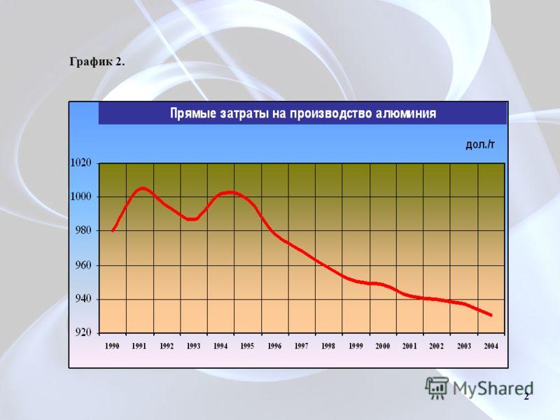 График 2. 2