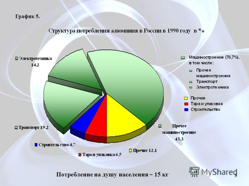 График 5. 5 Потребление на душу населения ~ 15 кг