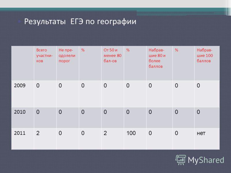 Результаты ЕГЭ по русскому языку Всего участни- ков Не пре- одолели порог %От 50 и менее 80 бал-ов %Набрав- шие 80 и более баллов %Набрав- шие 100 баллов 2009 00000000 2010 00000000 2011 200210000нет Результаты ЕГЭ по географии