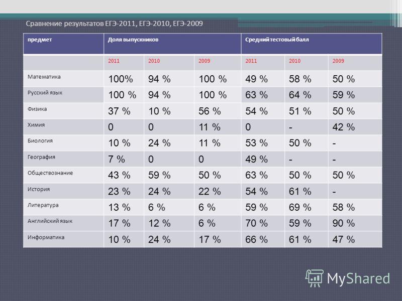 Сравнение результатов ЕГЭ-2011, ЕГЭ-2010, ЕГЭ-2009 предметДоля выпускниковСредний тестовый балл 201120102009201120102009 Математика 100%94 %100 %49 %58 %50 % Русский язык 100 %94 %100 %63 %64 %59 % Физика 37 %10 %56 %54 %51 %50 % Химия 0011 %0-42 % Б