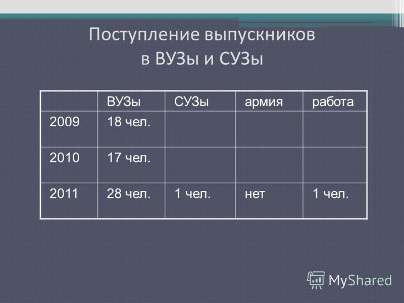 Поступление выпускников в ВУЗы и СУЗы ВУЗыСУЗыармияработа 200918 чел. 201017 чел. 201128 чел.1 чел.нет1 чел.