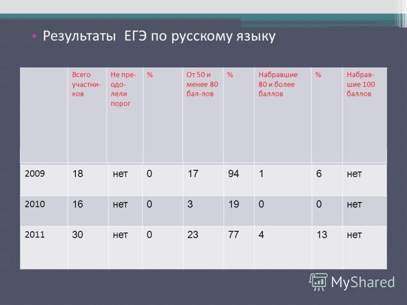 Результаты ЕГЭ по русскому языку 2009 18нет0179416нет 2010 16нет031900нет 2011 30нет02377413нет Всего участни- ков Не пре- одо- лели порог %От 50 и менее 80 бал-лов %Набравшие 80 и более баллов %Набрав- шие 100 баллов