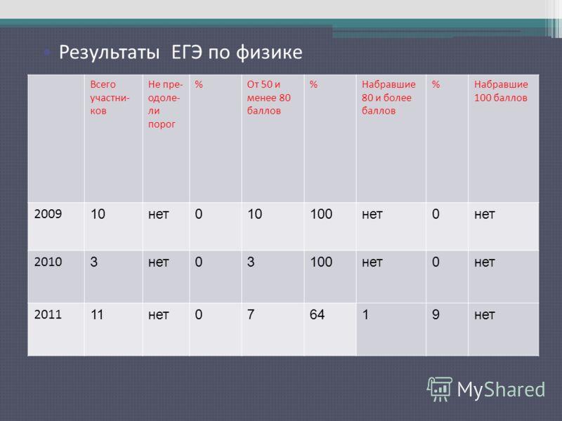 Результаты ЕГЭ по русскому языку Всего участни- ков Не пре- одоле- ли порог %От 50 и менее 80 баллов %Набравшие 80 и более баллов %Набравшие 100 баллов 2009 10нет010100нет0 2010 3нет03100нет0 2011 11нет076419нет Результаты ЕГЭ по физике