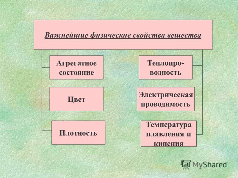 Важнейшие физические свойства вещества Агрегатное состояние Цвет Плотность Теплопро- водность Электрическая проводимость Температура плавления и кипения