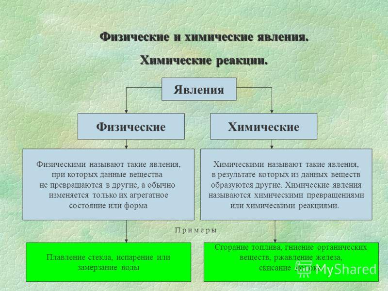 Физические и химические явления химические реакции презентация - 1f