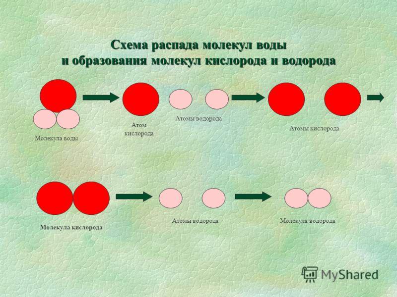 Схема распада молекул воды и