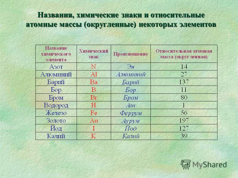 Названия, химические знаки и относительные атомные массы (округленные) некоторых элементов