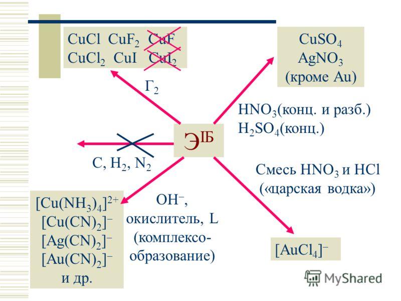 ЭIБЭIБ C, H 2, N 2 Г2Г2 CuCl CuF 2 CuF CuCl 2 CuI CuI 2 CuSO 4 AgNO 3 (кроме Au) HNO 3 (конц. и разб.) H 2 SO 4 (конц.) Смесь HNO 3 и HCl («царская водка») [AuCl 4 ] – OH –, окислитель, L (комплексо- образование) [Cu(NH 3 ) 4 ] 2+ [Cu(CN) 2 ] [Ag(CN)