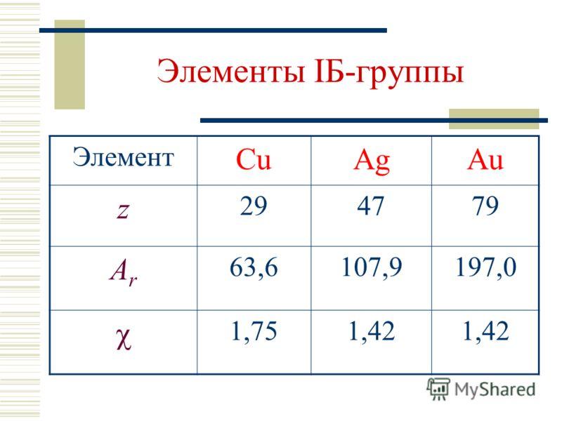 Элементы IБ-группы Элемент CuAgAu z 294779 ArAr 63,6107,9197,0 1,751,42