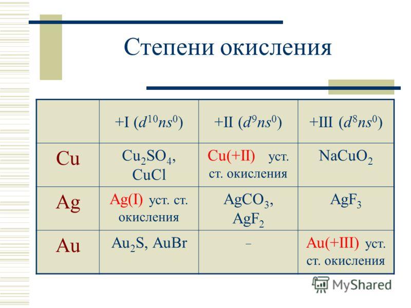 Степени окисления +I (d 10 ns 0 )+II (d 9 ns 0 )+III (d 8 ns 0 ) Cu Cu 2 SO 4, CuCl Cu(+II) уст. ст. окисления NaCuO 2 Ag Ag(I) уст. ст. окисления AgCO 3, AgF 2 AgF 3 Au Au 2 S, AuBr – Au(+III) уст. ст. окисления