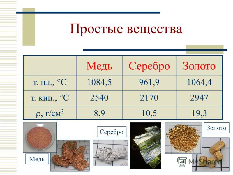 Простые вещества МедьСереброЗолото т. пл., С 1084,5961,91064,4 т. кип., С 254021702947, г/см 3 8,910,519,3 Медь Серебро Золото