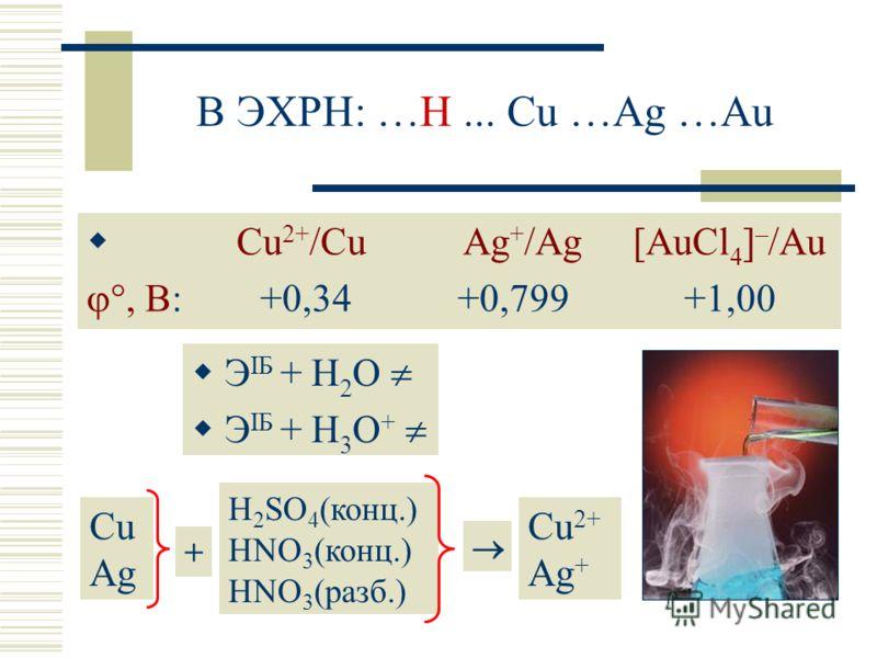 В ЭХРН: …H... Cu …Ag …Au Сu 2+ /Cu Ag + /Ag [AuСl 4 ] – /Au, В: +0,34 +0,799 +1,00 Э IБ + H 2 O Э IБ + H 3 O + Cu Ag H 2 SO 4 (конц.) HNO 3 (конц.) HNO 3 (разб.) Cu 2+ Ag + +