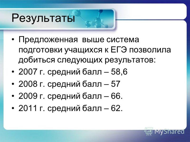 Результаты Предложенная выше система подготовки учащихся к ЕГЭ позволила добиться следующих результатов: 2007 г. средний балл – 58,6 2008 г. средний балл – 57 2009 г. средний балл – 66. 2011 г. средний балл – 62.