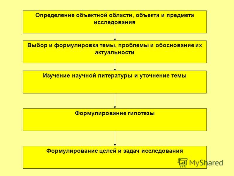 Определение объектной области, объекта и предмета исследования Выбор и формулировка темы, проблемы и обоснование их актуальности Изучение научной литературы и уточнение темы Формулирование гипотезы Формулирование целей и задач исследования