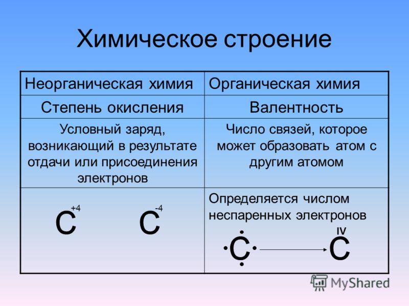 Химическое строение Неорганическая химияОрганическая химия Степень окисленияВалентность Условный заряд, возникающий в результате отдачи или присоединения электронов Число связей, которое может образовать атом с другим атомом +4 -4 Определяется числом