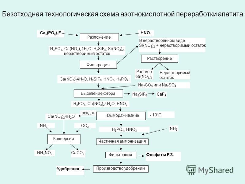 Безотходная технологическая схема азотнокислотной переработки апатита Ca 5 (PO 4 ) 3 FHNO 3 Разложение H 3 PO 4, Ca(NO 3 ) 2 4H 2 O, H 2 SiF 6, Sr(NO 3 ) 2 нерастворимый остаток Фильтрация В нерастворённом виде Sr(NO 3 ) 2 + нерастворимый остаток Ca(