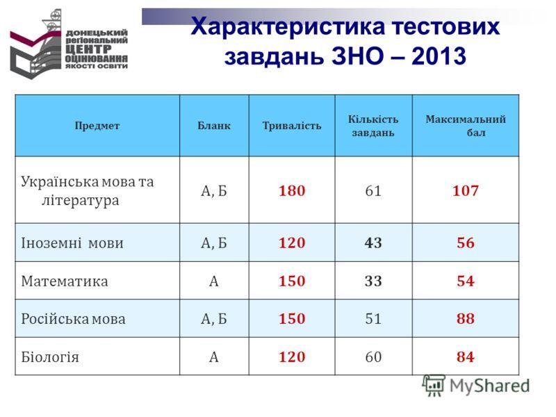 Характеристика тестових завдань ЗНО – 2013 ПредметБланкТривалість Кількість завдань Максимальний бал Українська мова та література А, Б18061107 Іноземні мовиА, Б1204356 МатематикаА1503354 Російська моваА, Б1505188 БіологіяА1206084