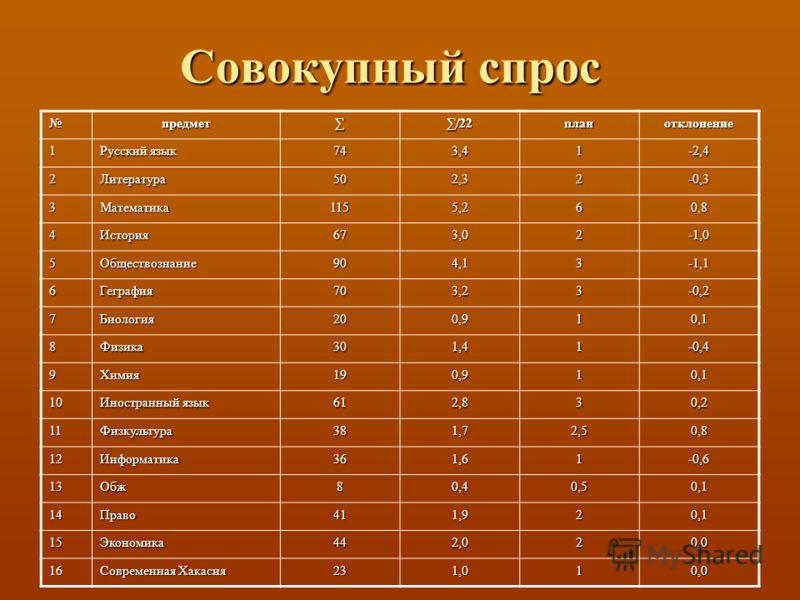 Совокупный спрос предмет/22планотклонение 1 Русский язык 743,41-2,4 2Литература502,32-0,3 3Математика1155,260,8 4История673,02-1,0 5Обществознание904,13-1,1 6Геграфия703,23-0,2 7Биология200,910,1 8Физика301,41-0,4 9Химия190,910,1 10 Иностранный язык