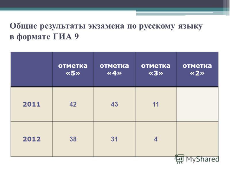 Общие результаты экзамена по русскому языку в формате ГИА 9 отметка «5» отметка «4» отметка «3» отметка «2» 2011 424311 2012 38314
