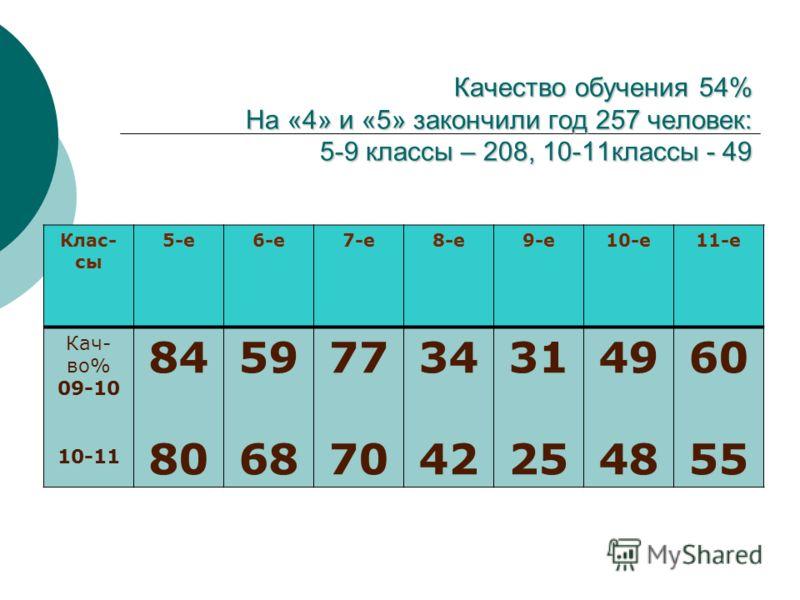 Качество обучения 54% На «4» и «5» закончили год 257 человек: 5-9 классы – 208, 10-11классы - 49 Клас- сы 5-е6-е7-е8-е9-е10-е11-е Кач- во% 09-10 10-11 84 80 59 68 77 70 34 42 31 25 49 48 60 55